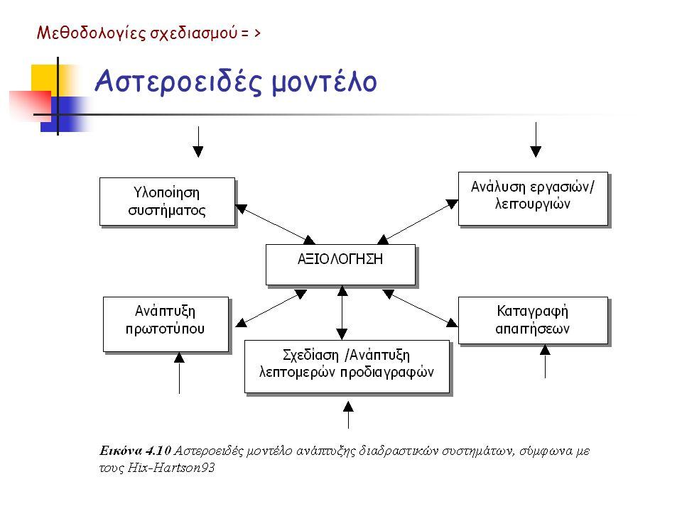 Αστεροειδές μοντέλο Μεθοδολογίες σχεδιασμού = >