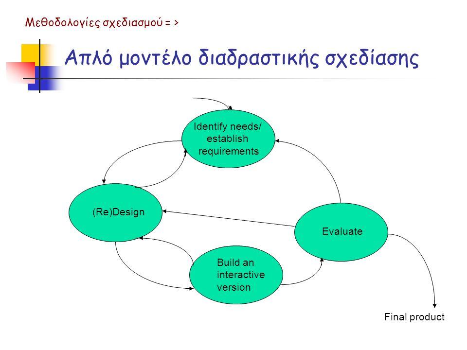 Απλό μοντέλο διαδραστικής σχεδίασης Μεθοδολογίες σχεδιασμού = > Evaluate (Re)Design Identify needs/ establish requirements Build an interactive version Final product