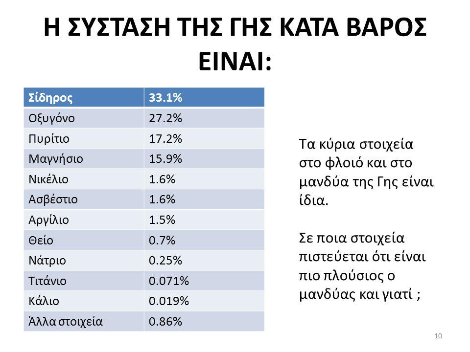 Η ΣΥΣΤΑΣΗ ΤΗΣ ΓΗΣ ΚΑΤΑ ΒΑΡΟΣ ΕΙΝΑΙ: Σίδηρος33.1% Οξυγόνο27.2% Πυρίτιο17.2% Μαγνήσιο15.9% Νικέλιο1.6% Ασβέστιο1.6% Αργίλιο1.5% Θείο0.7% Νάτριο0.25% Τιτάνιο0.071% Κάλιο0.019% Άλλα στοιχεία0.86% Τα κύρια στοιχεία στο φλοιό και στο μανδύα της Γης είναι ίδια.