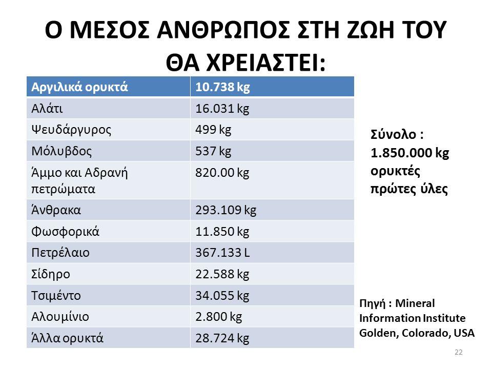 Ο ΜΕΣΟΣ ΑΝΘΡΩΠΟΣ ΣΤΗ ΖΩΗ ΤΟΥ ΘΑ ΧΡΕΙΑΣΤΕΙ: Αργιλικά ορυκτά10.738 kg Αλάτι16.031 kg Ψευδάργυρος499 kg Μόλυβδος537 kg Άμμο και Αδρανή πετρώματα 820.00 kg Άνθρακα293.109 kg Φωσφορικά11.850 kg Πετρέλαιο367.133 L Σίδηρο22.588 kg Τσιμέντο34.055 kg Αλουμίνιο2.800 kg Άλλα ορυκτά28.724 kg Σύνολο : 1.850.000 kg ορυκτές πρώτες ύλες Πηγή : Mineral Information Institute Golden, Colorado, USA 22