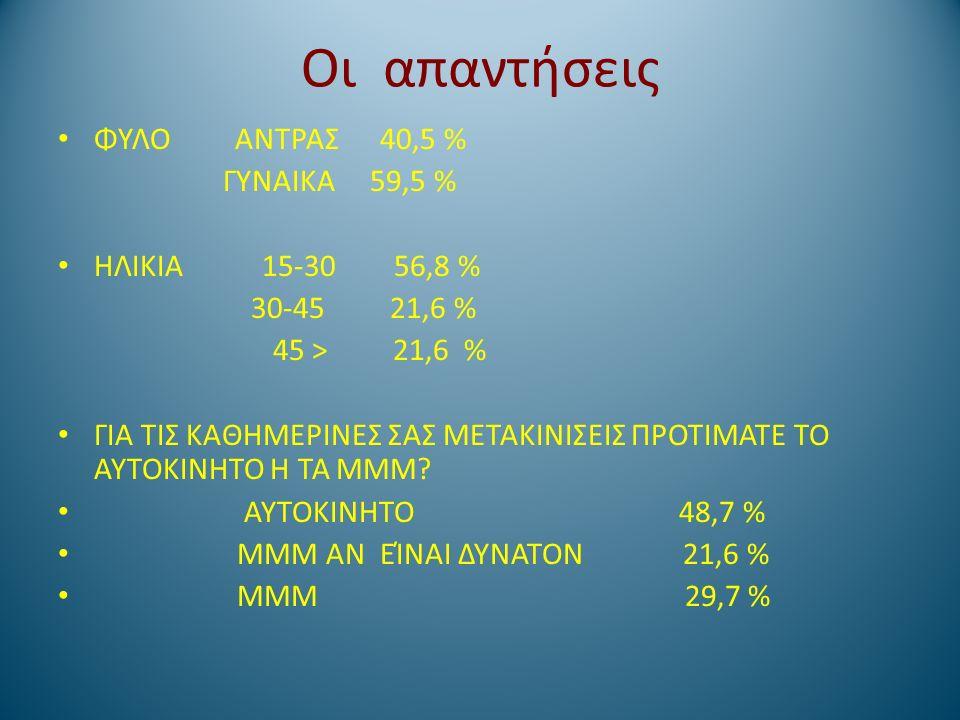 Οι απαντήσεις ΦΥΛΟ ΑΝΤΡΑΣ 40,5 % ΓΥΝΑΙΚΑ 59,5 % ΗΛΙΚΙΑ 15-30 56,8 % 30-45 21,6 % 45 > 21,6 % ΓΙΑ ΤΙΣ ΚΑΘΗΜΕΡΙΝΕΣ ΣΑΣ ΜΕΤΑΚΙΝΙΣΕΙΣ ΠΡΟΤΙΜΑΤΕ ΤΟ ΑΥΤΟΚΙΝ
