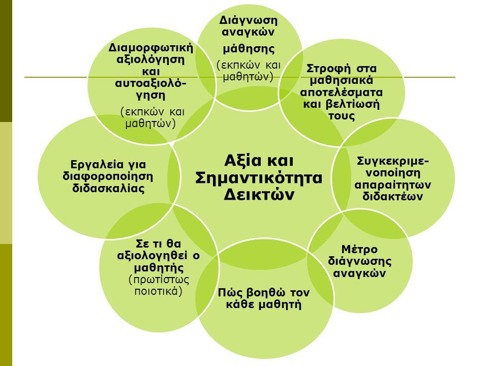 Ανάγκες Μάθησης Ως ανάγκη μάθησης ορίζεται το κενό ή η απόσταση μεταξύ των επικρατουσών (Present State of Affairs) και επιθυμητών (Desired State of Affairs) συνθηκών ή καταστάσεων (Kitchie, 2011) PSA ανάγκη μάθησης DSA