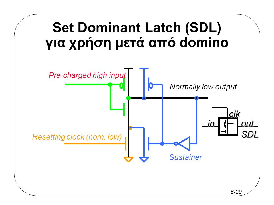 6-20 Set Dominant Latch (SDL) για χρήση μετά από domino Resetting clock (norn.