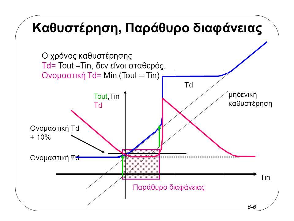 6-27 Jitter Η καθυστέρηση της κατανομής μπορεί να διαφέρει από κύκλο σε κύκλο –Αν μειωθεί, ο κύκλος είναι μικρότερος από την ονομαστική του τιμή –Αν αυξηθεί, ο κύκλος αυξάνεται T cycle Global Clock root (PLL) T cycle??.