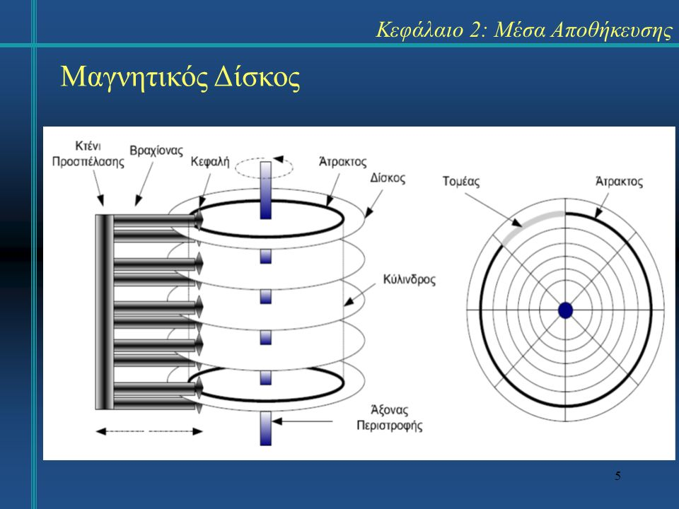 6 Κεφάλαιο 2: Μέσα Αποθήκευσης Η επικοινωνία μεταξύ μαγνητικού δίσκου και CPU επιτυγχάνεται με τη βοήθεια του ελεγκτή (controller).