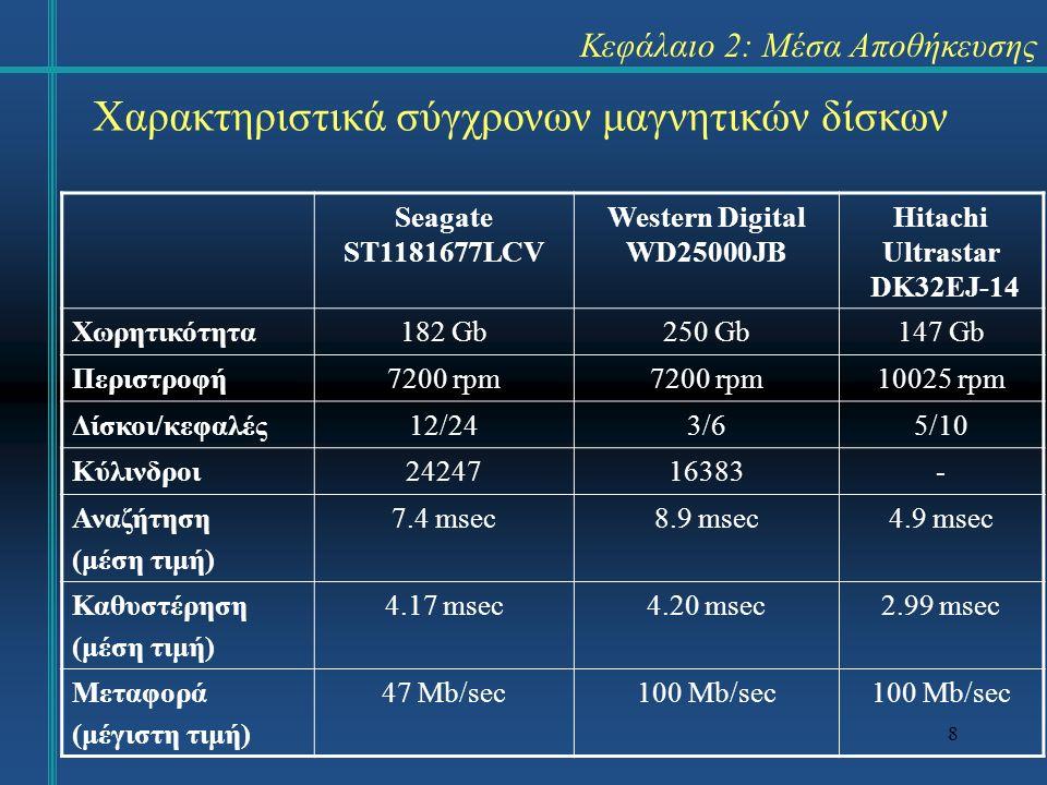8 Seagate ST1181677LCV Western Digital WD25000JB Hitachi Ultrastar DK32EJ-14 Χωρητικότητα182 Gb250 Gb147 Gb Περιστροφή7200 rpm 10025 rpm Δίσκοι/κεφαλές12/243/65/10 Κύλινδροι2424716383- Αναζήτηση (μέση τιμή) 7.4 msec8.9 msec4.9 msec Καθυστέρηση (μέση τιμή) 4.17 msec4.20 msec2.99 msec Μεταφορά (μέγιστη τιμή) 47 Mb/sec100 Mb/sec Χαρακτηριστικά σύγχρονων μαγνητικών δίσκων Κεφάλαιο 2: Μέσα Αποθήκευσης