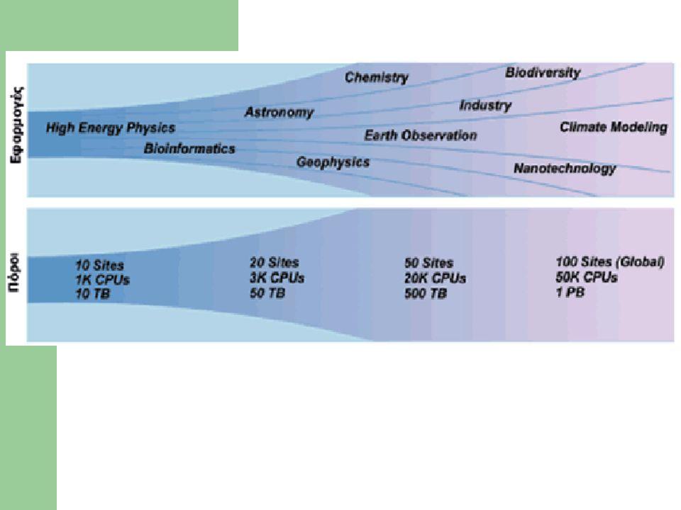 Πέρα από την επιστήμη Όπως το δίκτυο σχεδιάστηκε για επιστημονικές εφαρμογές αλλά υιοθετήθηκε από την κοινωνία έτσι αναμένεται ότι και το Grid θα βρεί χρήση πέρα από την επίλυση επιστημονικών προβλημάτων:  αεροναυπηγική  αυτοκινητοβιομηχανία  οικονομικά  υπηρεσίες υγείας