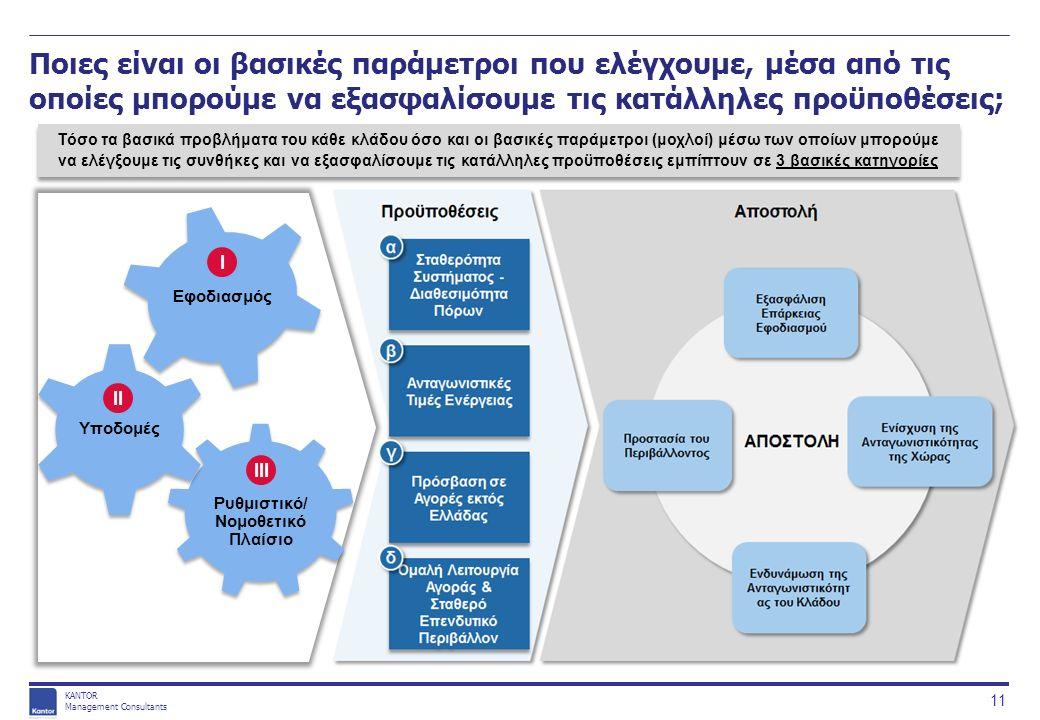 KANTOR Management Consultants Ποιες είναι οι βασικές παράμετροι που ελέγχουμε, μέσα από τις οποίες μπορούμε να εξασφαλίσουμε τις κατάλληλες προϋποθέσεις; 11 Τόσο τα βασικά προβλήματα του κάθε κλάδου όσο και οι βασικές παράμετροι (μοχλοί) μέσω των οποίων μπορούμε να ελέγξουμε τις συνθήκες και να εξασφαλίσουμε τις κατάλληλες προϋποθέσεις εμπίπτουν σε 3 βασικές κατηγορίες I II III