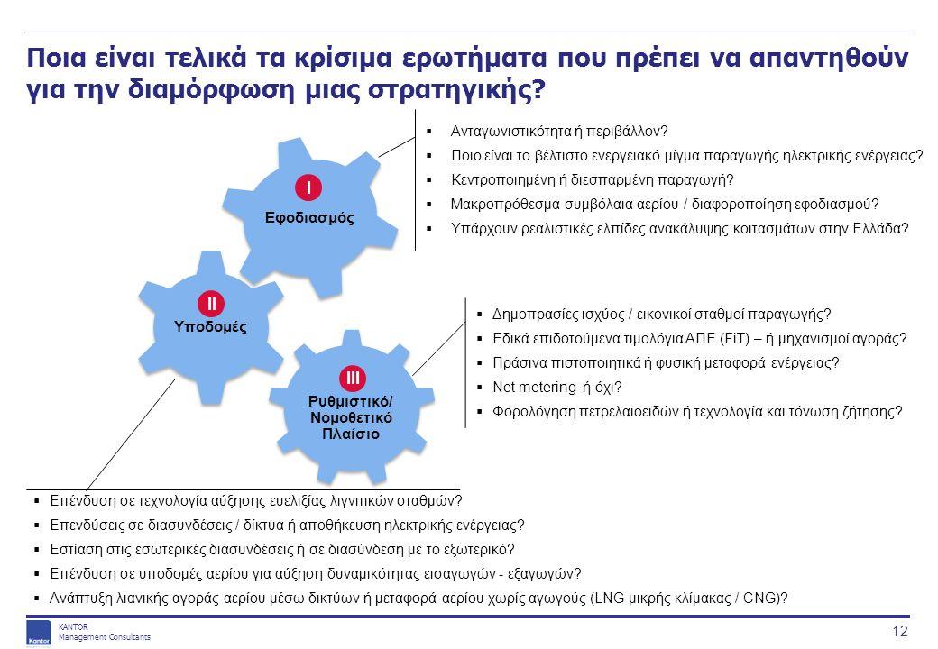 KANTOR Management Consultants Ποια είναι τελικά τα κρίσιμα ερωτήματα που πρέπει να απαντηθούν για την διαμόρφωση μιας στρατηγικής.
