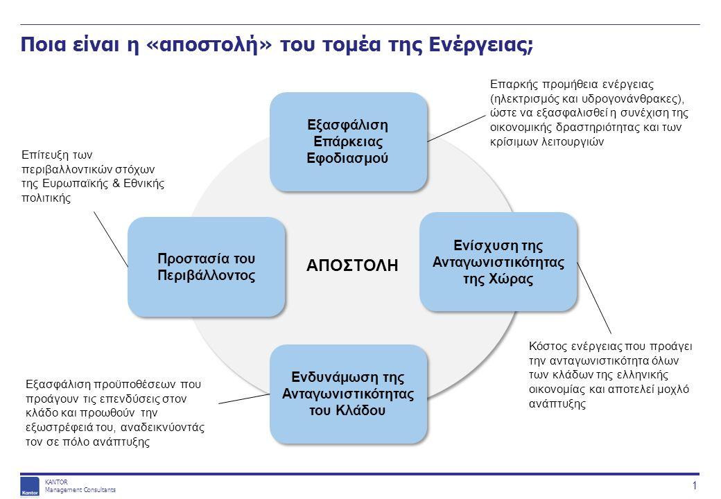 KANTOR Management Consultants Ποιες είναι οι βασικές προϋποθέσεις εκπλήρωσης της αποστολής αυτής; Προϋποθέσεις Σταθερότητα Συστήματος - Διαθεσιμότητα Πόρων Ανταγωνιστικές Τιμές Ενέργειας Πρόσβαση σε Αγορές εκτός Ελλάδας Ομαλή Λειτουργία Αγοράς & Σταθερό Επενδυτικό Περιβάλλον Απαραίτητη προϋπόθεση για την εξασφάλιση συνεχούς παροχής ηλεκτρικής ενέργειας και επάρκειας υδρογονανθράκων Οδηγός ανταγωνιστικότητας για ενεργοβόρους κλάδους της οικονομίας – αλλά και την δυνατότητα εξωστρέφειας του ίδιου του κλάδου Επηρεάζει τόσο την ασφάλεια εφοδιασμού όσο και την πρακτική δυνατότητα εμπορίου / εξαγωγών ενέργειας Προαπαιτούμενο προσέλκυσης επενδύσεων απαραιτήτων για την επίτευξη όλων των στόχων του κλάδου ΑΠΟΣΤΟΛΗ Εξασφάλιση Επάρκειας Εφοδιασμού Ενδυνάμωση της Ανταγωνιστικότητας του Κλάδου Ενίσχυση της Ανταγωνιστικότητας της Χώρας Προστασία του Περιβάλλοντος 2 α α β β γ γ δ δ