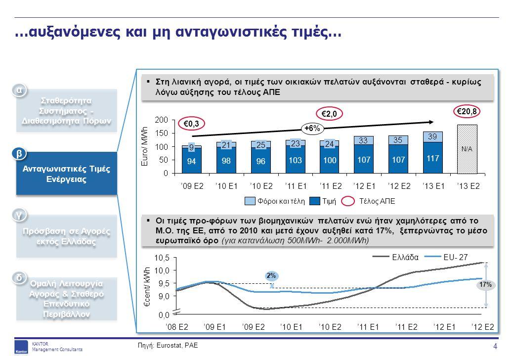 KANTOR Management Consultants …αυξανόμενες και μη ανταγωνιστικές τιμές…  Στη λιανική αγορά, οι τιμές των οικιακών πελατών αυξάνονται σταθερά - κυρίως λόγω αύξησης του τέλους ΑΠΕ Πηγή: Eurostat, ΡΑΕ Σταθερότητα Συστήματος - Διαθεσιμότητα Πόρων Ανταγωνιστικές Τιμές Ενέργειας Πρόσβαση σε Αγορές εκτός Ελλάδας Ομαλή Λειτουργία Αγοράς & Σταθερό Επενδυτικό Περιβάλλον α α β β γ γ δ δ  Οι τιμές προ-φόρων των βιομηχανικών πελατών ενώ ήταν χαμηλότερες από το Μ.Ο.