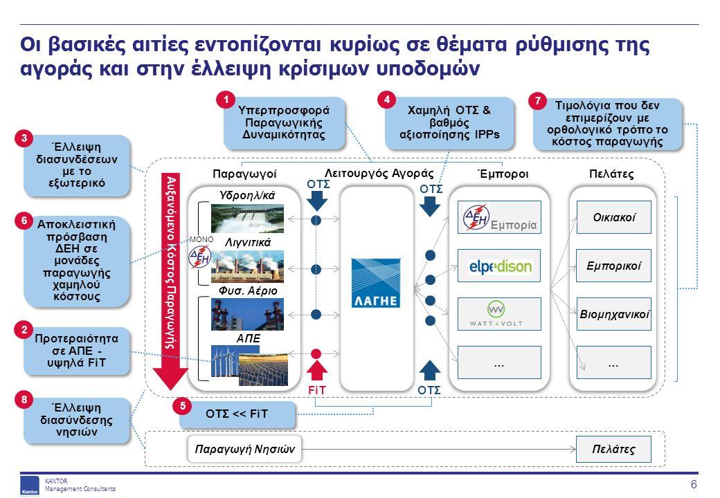 KANTOR Management Consultants Οι βασικές αιτίες εντοπίζονται κυρίως σε θέματα ρύθμισης της αγοράς και στην έλλειψη κρίσιμων υποδομών 17 Τέλη διέλευσης ανά χώρα Αυστρία5,4 €/MWh Βουλγαρία8,45 €/MWh Γερμανία6,22 €/MWh Ελλάδα7,44 €/MWh Ουγγαρία7,14 €/MWh Ρουμανία6,81 €/MWh Διασυνοριακή δυναμικότητα μετάδοσης (ΜW) (συμπεριλαμβανομένων των αναμενόμενων αναβαθμίσεων μέχρι το 2015) Έλλειψη διασυνδέσεων με το εξωτερικό 3 Πηγή: ENTSO-E