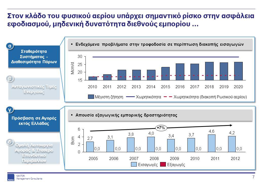 KANTOR Management Consultants Οι βασικές αιτίες εντοπίζονται κυρίως σε θέματα ρύθμισης της αγοράς και στην έλλειψη κρίσιμων υποδομών 18 Χαμηλή ΟΤΣ & βαθμός αξιοποίησης IPPs 4 Πηγή: ΑΔΜΗΕ Εξέλιξη ΟΤΣ στη χονδρική αγορά