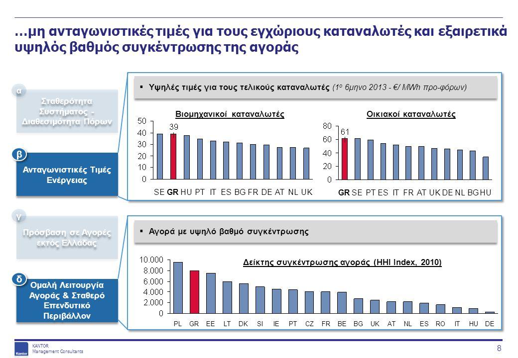KANTOR Management Consultants …μη ανταγωνιστικές τιμές για τους εγχώριους καταναλωτές και εξαιρετικά υψηλός βαθμός συγκέντρωσης της αγοράς 8 Σταθερότητα Συστήματος - Διαθεσιμότητα Πόρων Ανταγωνιστικές Τιμές Ενέργειας Πρόσβαση σε Αγορές εκτός Ελλάδας Ομαλή Λειτουργία Αγοράς & Σταθερό Επενδυτικό Περιβάλλον α α β β γ γ δ δ  Υψηλές τιμές για τους τελικούς καταναλωτές (1 ο 6μηνο 2013 - €/ MWh προ-φόρων)  Αγορά με υψηλό βαθμό συγκέντρωσης Βιομηχανικοί καταναλωτέςΟικιακοί καταναλωτές ATDEFRESITPTHUGRUKSEBGNL HUBGNLDEUKATFRITESPTSEGR DEHUITROESNLATUKBGBEFRCZPTIESIDKLTEEGRPL Δείκτης συγκέντρωσης αγοράς (ΗΗΙ Index, 2010)