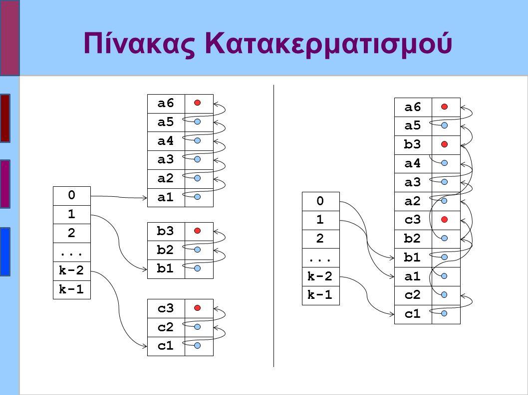 Πίνακας Κατακερματισμού a1 a2 a3 a4 a5 a6 c1 c2 c3 b1 b2 b3 k-1 k-2...