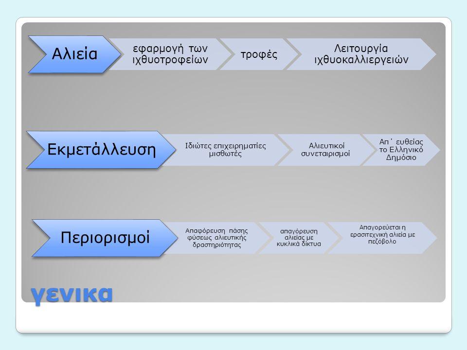 γενικα Αλιεία εφαρμογή των ιχθυοτροφείων τροφές Λειτουργία ιχθυοκαλλιεργειών Εκμετάλλευση Ιδιώτες επιχειρηματίες μισθωτές Αλιευτικοί συνεταιρισμοί Απ΄ ευθείας το Ελληνικό Δημόσιο Περιορισμοί Απαφόρευση πάσης φύσεως αλιευτικής δραστηριότητας απαγόρευση αλιείας με κυκλικά δίκτυα Απαγορεύεται η ερασιτεχνική αλιεία με πεζόβολο