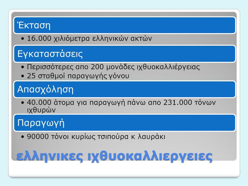 ελληνικες ιχθυοκαλλιεργειες Έκταση 16.000 χιλιόμετρα ελληνικών ακτών Εγκαταστάσεις Περισσότερες απο 200 μονάδες ιχθυοκαλλιέργειας 25 σταθμοί παραγωγής γόνου Απασχόληση 40.000 άτομα για παραγωγή πάνω απο 231.000 τόνων ιχθυρών Παραγωγή 90000 τόνοι κυρίως τσιπούρα κ λαυράκι