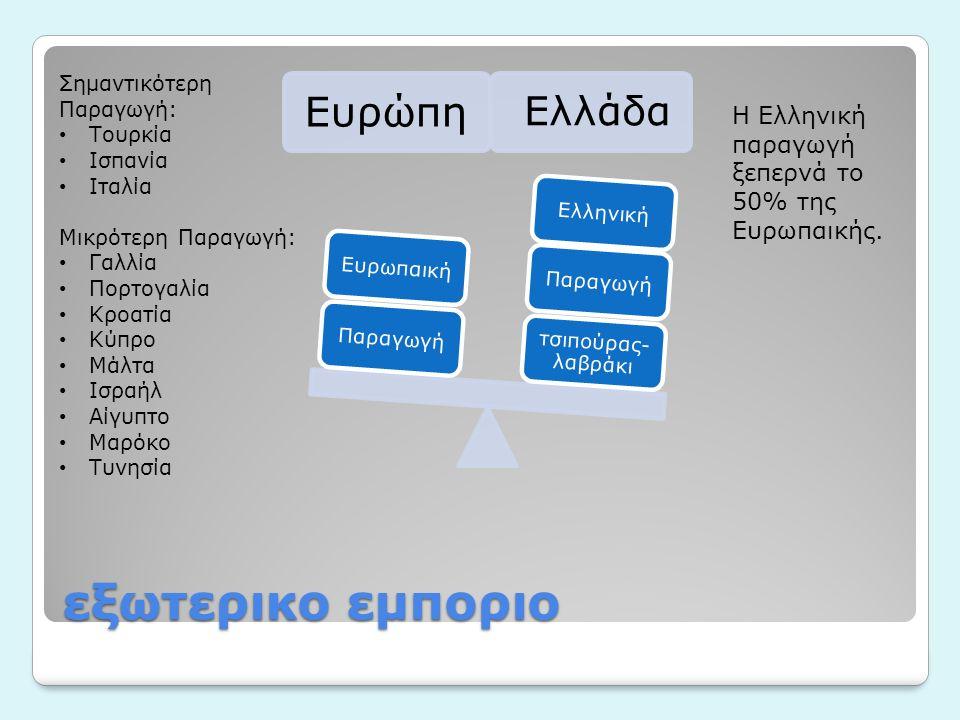 εξωτερικο εμποριο Ευρώπη Ελλάδα τσιπούρας- λαβράκι ΠαραγωγήΕλληνικήΠαραγωγήΕυρωπαική Σημαντικότερη Παραγωγή: Τουρκία Ισπανία Ιταλία Μικρότερη Παραγωγή: Γαλλία Πορτογαλία Κροατία Κύπρο Μάλτα Ισραήλ Αίγυπτο Μαρόκο Τυνησία Η Ελληνική παραγωγή ξεπερνά το 50% της Ευρωπαικής.