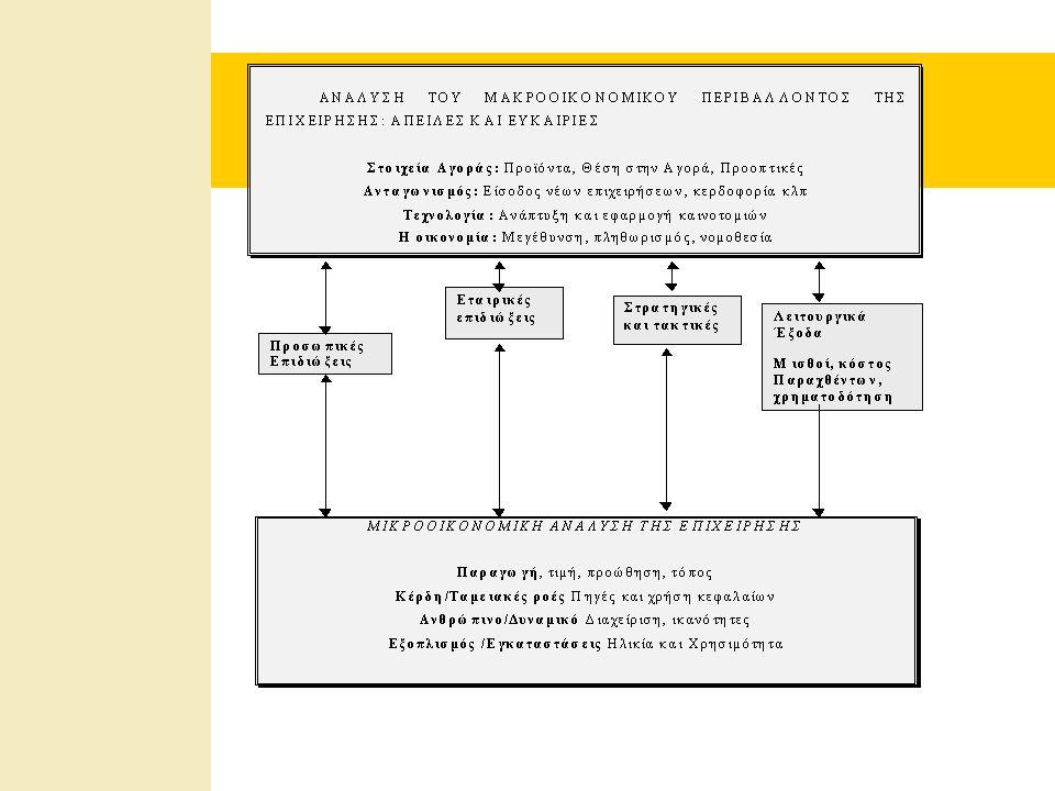Αξία του Επιχειρηματικού Σχεδιασμού  Η αποδοχή του ή όχι διαχωρίζει τις επιτυχημένες επιχειρηματικές δραστηριότητες από τις ανεπιτυχείς.
