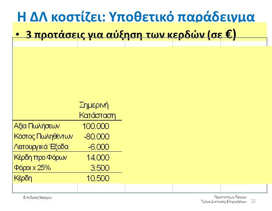 Πανεπιστήμιο Πατρών Τμήμα Διοίκησης Επιχειρήσεων © Ανδρέας Νεάρχου Η ΔΛ κοστίζει: Υποθετικό παράδειγμα 3 προτάσεις για αύξηση των κερδών (σε €) 22