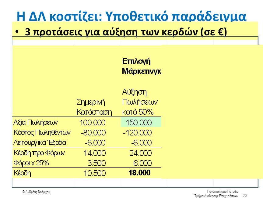 Πανεπιστήμιο Πατρών Τμήμα Διοίκησης Επιχειρήσεων © Ανδρέας Νεάρχου Η ΔΛ κοστίζει: Υποθετικό παράδειγμα 3 προτάσεις για αύξηση των κερδών (σε €) 23