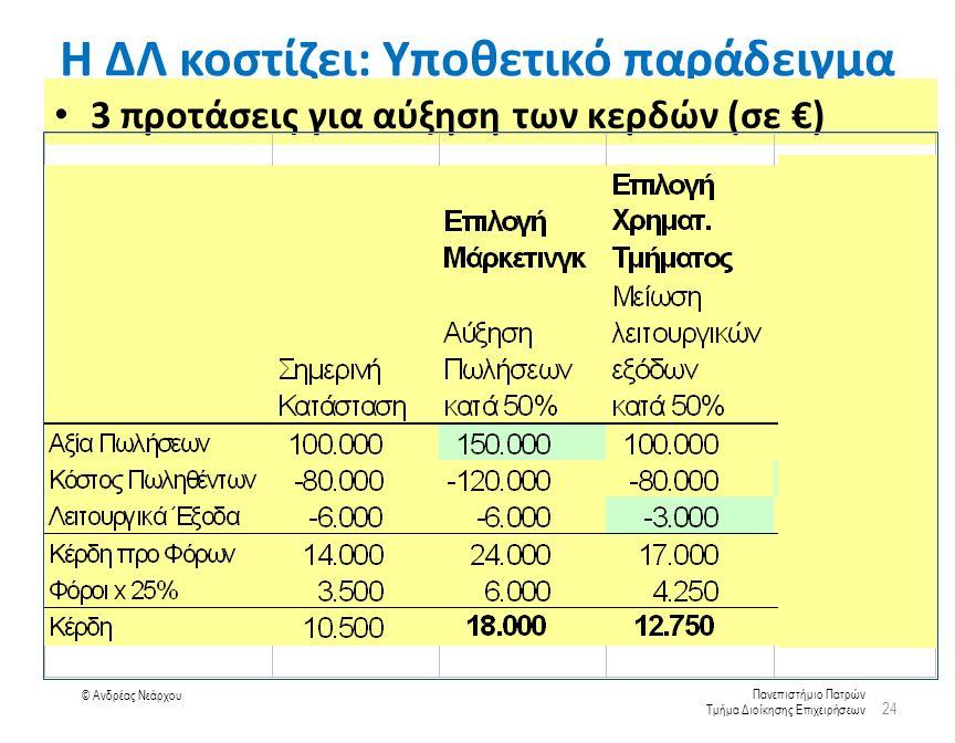 Πανεπιστήμιο Πατρών Τμήμα Διοίκησης Επιχειρήσεων © Ανδρέας Νεάρχου Η ΔΛ κοστίζει: Υποθετικό παράδειγμα 3 προτάσεις για αύξηση των κερδών (σε €) 24