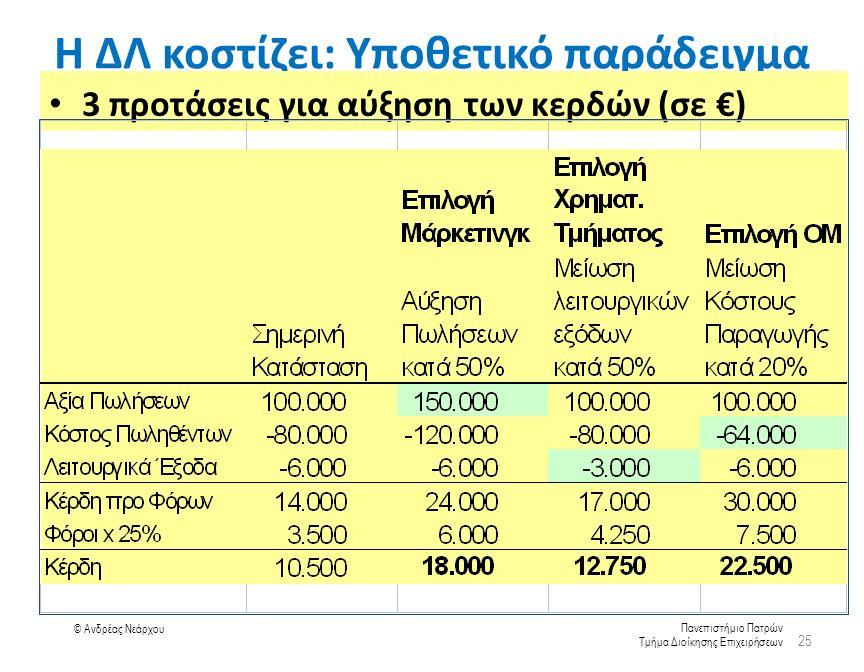 Πανεπιστήμιο Πατρών Τμήμα Διοίκησης Επιχειρήσεων © Ανδρέας Νεάρχου Η ΔΛ κοστίζει: Υποθετικό παράδειγμα 3 προτάσεις για αύξηση των κερδών (σε €) 25