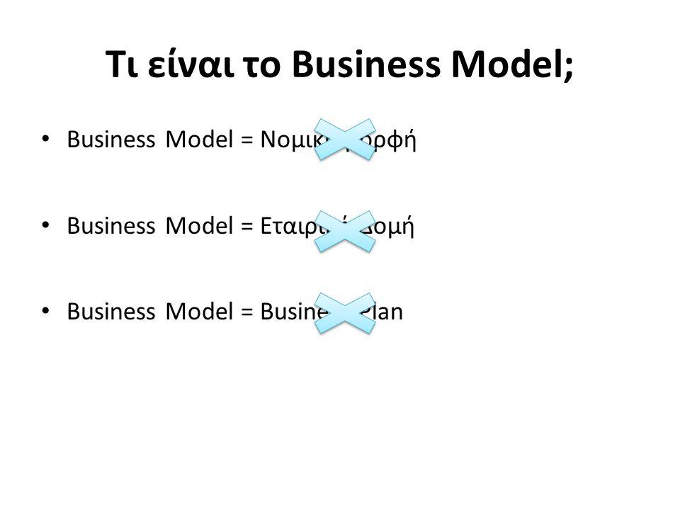 Τι είναι το Business Model; Business Model = Νομική μορφή Business Model = Εταιρική Δομή Business Model = Business Plan