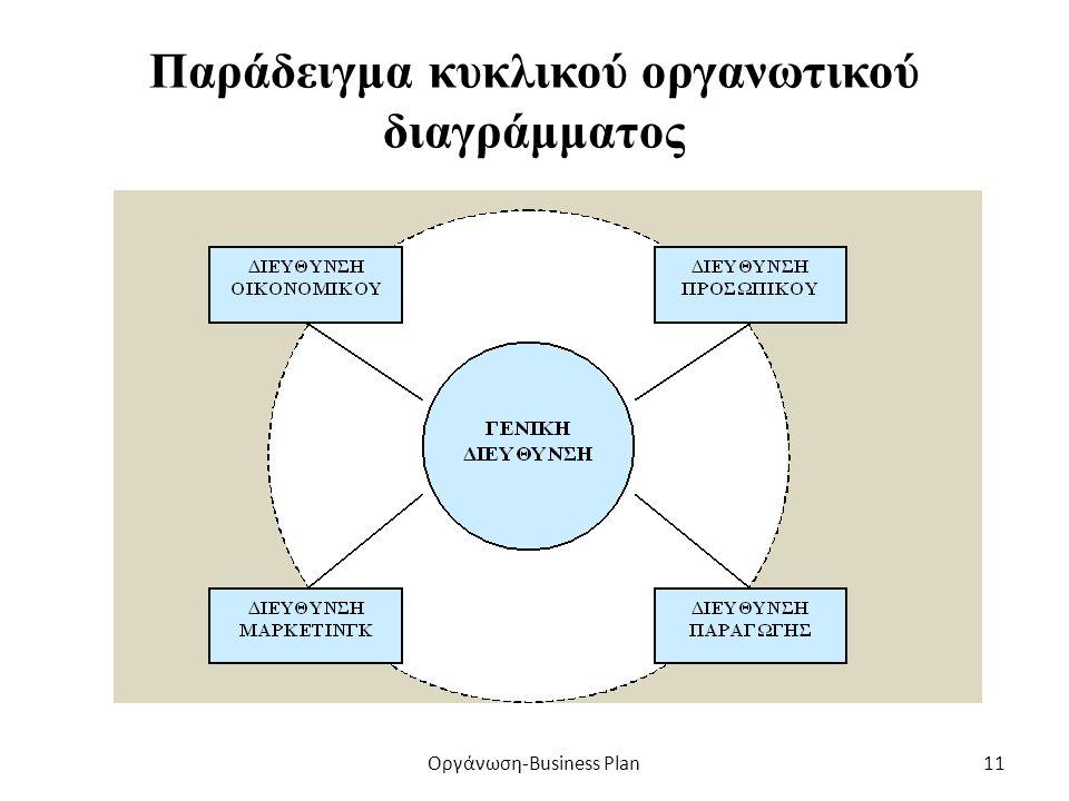 Ενδεικτικό πυραμοειδές οργανωτικό διάγραμμα Οργάνωση-Business Plan10
