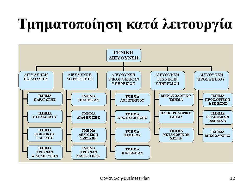 Παράδειγμα κυκλικού οργανωτικού διαγράμματος Οργάνωση-Business Plan11