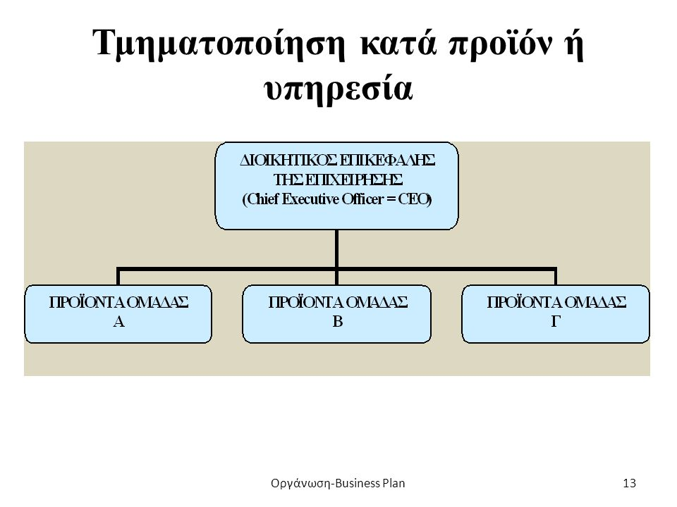 Τμηματοποίηση κατά λειτουργία Οργάνωση-Business Plan12