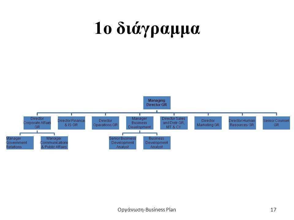 ΠΑΡΑΔΕΙΓΜΑΤΑ ΟΡΓΑΝΩΤΙΚΩΝ ΔΙΑΓΡΑΜΜΑΤΩΝ [από πραγματική επιχείρηση] Οργάνωση-Business Plan16