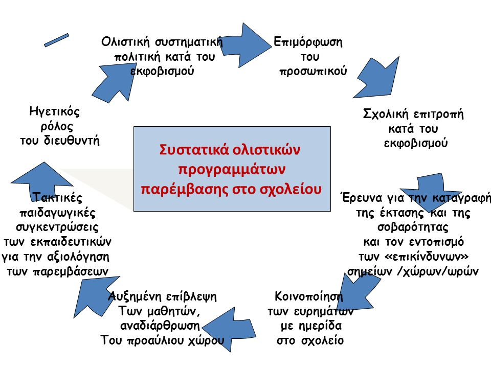 Συστατικά ολιστικών προγραμμάτων παρέμβασης στο σχολείου Αυξημένη επίβλεψη Των μαθητών, αναδιάρθρωση Του προαύλιου χώρου Κοινοποίηση των ευρημάτων με ημερίδα στο σχολείο Έρευνα για την καταγραφή της έκτασης και της σοβαρότητας και τον εντοπισμό των «επικίνδυνων» σημείων /χώρων/ωρών Σχολική επιτροπή κατά του εκφοβισμού Επιμόρφωση του προσωπικού Τακτικές παιδαγωγικές συγκεντρώσεις των εκπαιδευτικών για την αξιολόγηση των παρεμβάσεων Ηγετικός ρόλος του διευθυντή Ολιστική συστηματική πολιτική κατά του εκφοβισμού