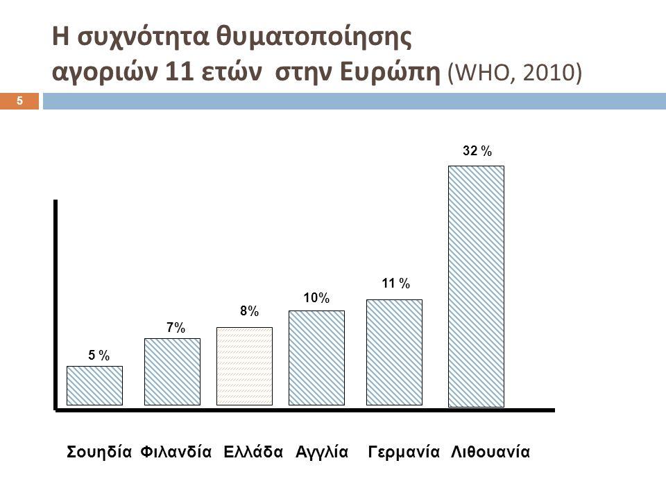 ΣουηδίαΦιλανδίαΕλλάδαΑγγλίαΓερμανίαΛιθουανία 5 % 7% 8% 10% 11 % 32 % 5 Η συχνότητα θυματοποίησης αγοριών 11 ετών στην Ευρώπη (WHO, 2010)
