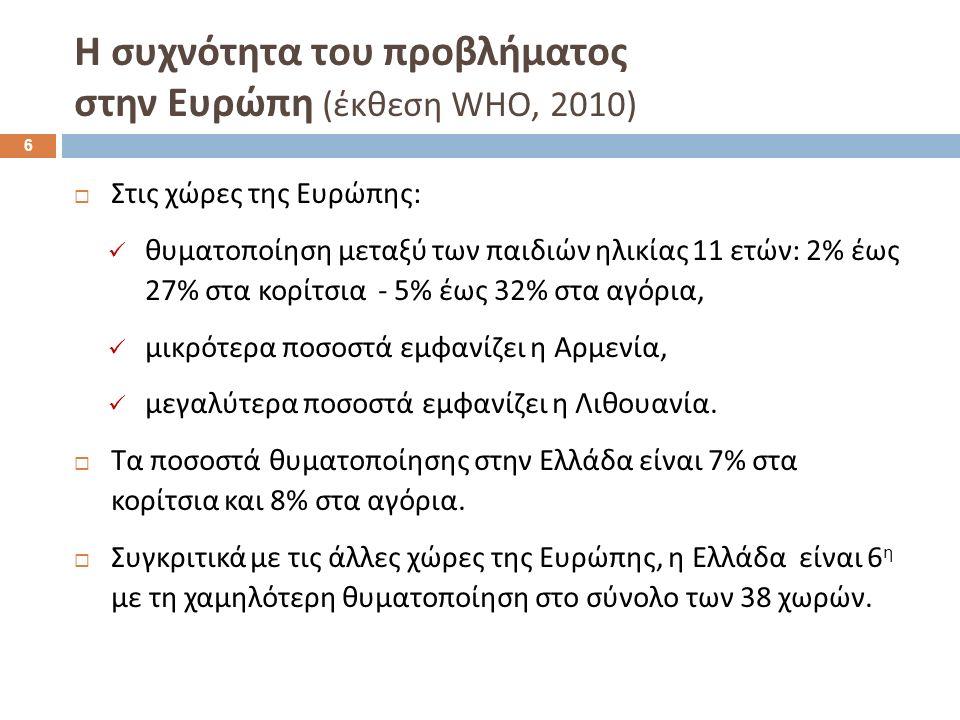 7 Έρευνες του προβλήματος στην Ελλάδα : ΕΨΥΠΕ 2012 (35 δημοτικά σχολεία, 2.500 μαθητές )