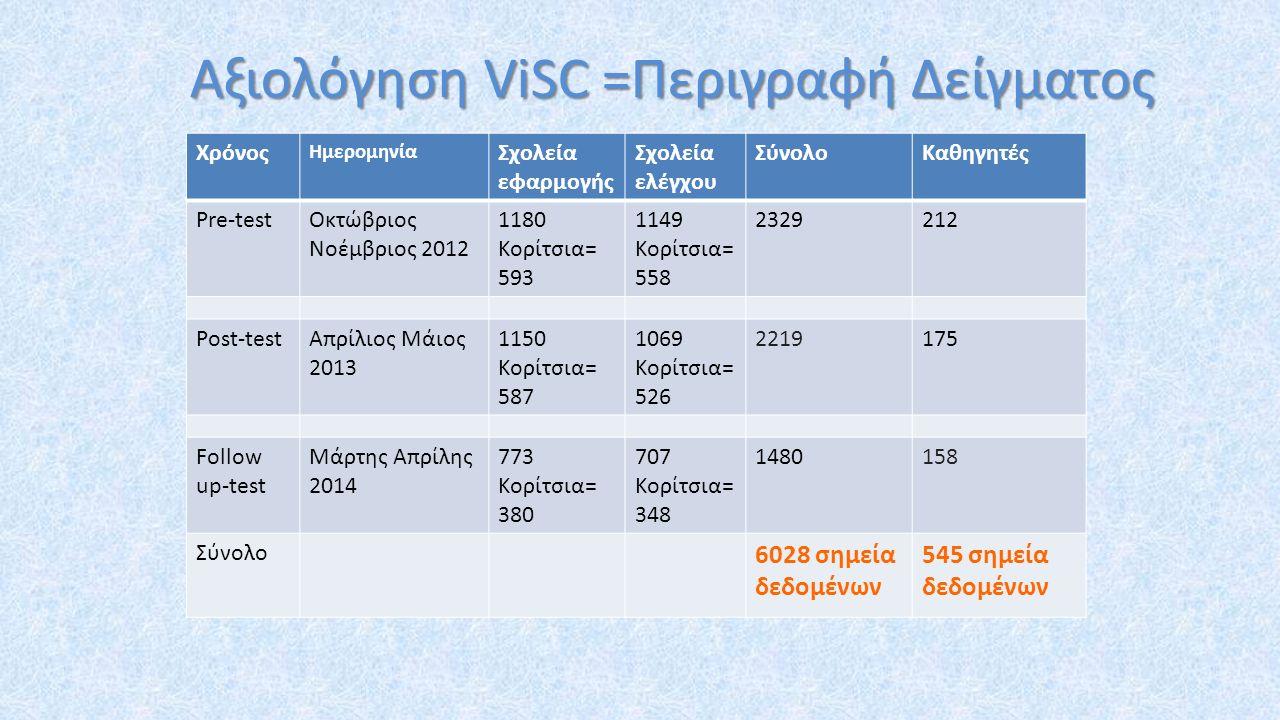 Αξιολόγηση ViSC =Περιγραφή Δείγματος Χρόνος Ημερομηνία Σχολεία εφαρμογής Σχολεία ελέγχου ΣύνολοΚαθηγητές Pre-testΟκτώβριος Νοέμβριος 2012 1180 Κορίτσια= 593 1149 Κορίτσια= 558 2329212 Post-testΑπρίλιος Μάιος 2013 1150 Κορίτσια= 587 1069 Κορίτσια= 526 2219175 Follow up-test Μάρτης Απρίλης 2014 773 Κορίτσια= 380 707 Κορίτσια= 348 1480158 Σύνολο 6028 σημεία δεδομένων 545 σημεία δεδομένων