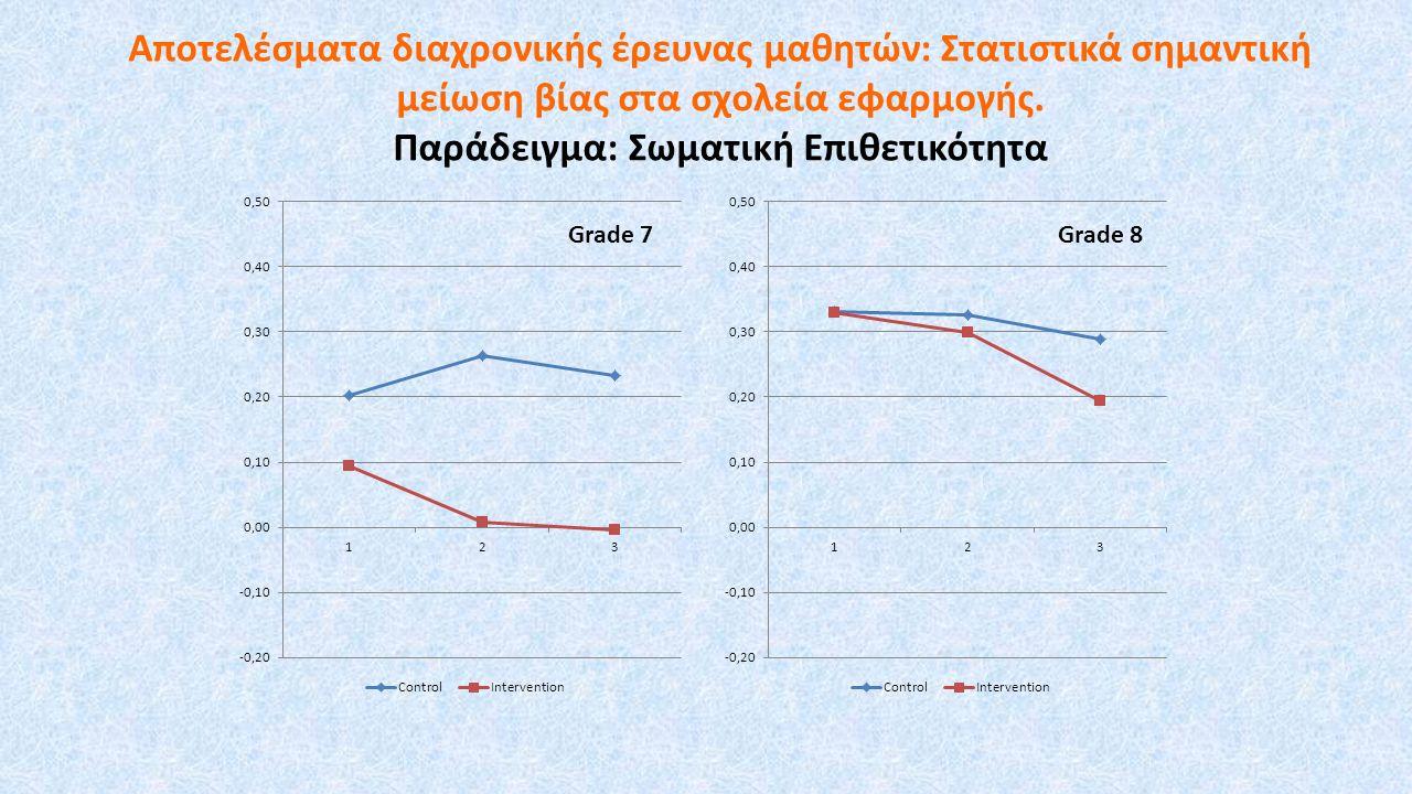Αποτελέσματα διαχρονικής έρευνας μαθητών: Στατιστικά σημαντική μείωση βίας στα σχολεία εφαρμογής.