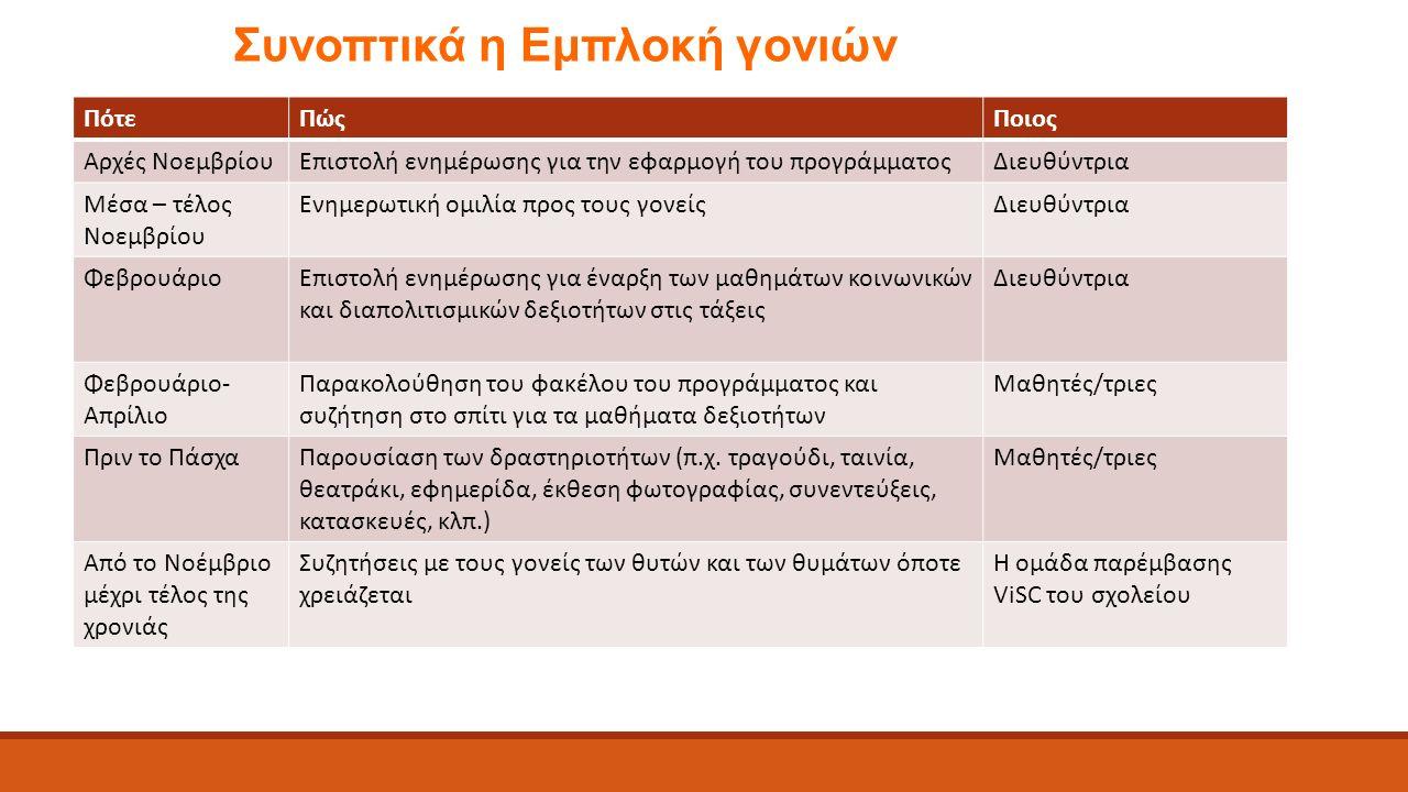 Συνοπτικά η Εμπλοκή γονιών ΠότεΠώςΠοιος Αρχές ΝοεμβρίουΕπιστολή ενημέρωσης για την εφαρμογή του προγράμματοςΔιευθύντρια Μέσα – τέλος Νοεμβρίου Ενημερωτική ομιλία προς τους γονείςΔιευθύντρια ΦεβρουάριοΕπιστολή ενημέρωσης για έναρξη των μαθημάτων κοινωνικών και διαπολιτισμικών δεξιοτήτων στις τάξεις Διευθύντρια Φεβρουάριο- Απρίλιο Παρακολούθηση του φακέλου του προγράμματος και συζήτηση στο σπίτι για τα μαθήματα δεξιοτήτων Μαθητές/τριες Πριν το ΠάσχαΠαρουσίαση των δραστηριοτήτων (π.χ.