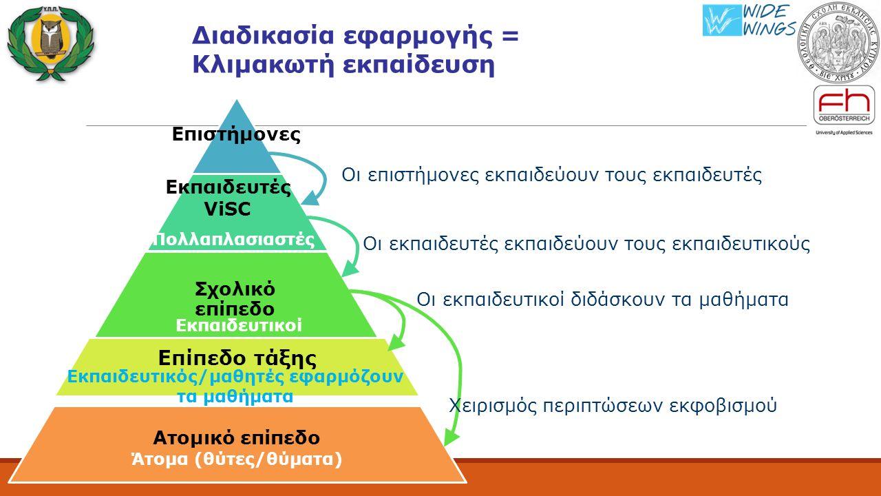 Διαδικασία εφαρμογής = Κλιμακωτή εκπαίδευση Σχολικό επίπεδο Επίπεδο τάξης Ατομικό επίπεδο Επιστήμονες Εκπαιδευτικοί Εκπαιδευτικός/μαθητές εφαρμόζουν τα μαθήματα Άτομα (θύτες/θύματα) Πολλαπλασιαστές Εκπαιδευτές ViSC Οι επιστήμονες εκπαιδεύουν τους εκπαιδευτές Οι εκπαιδευτές εκπαιδεύουν τους εκπαιδευτικούς Οι εκπαιδευτικοί διδάσκουν τα μαθήματα Χειρισμός περιπτώσεων εκφοβισμού