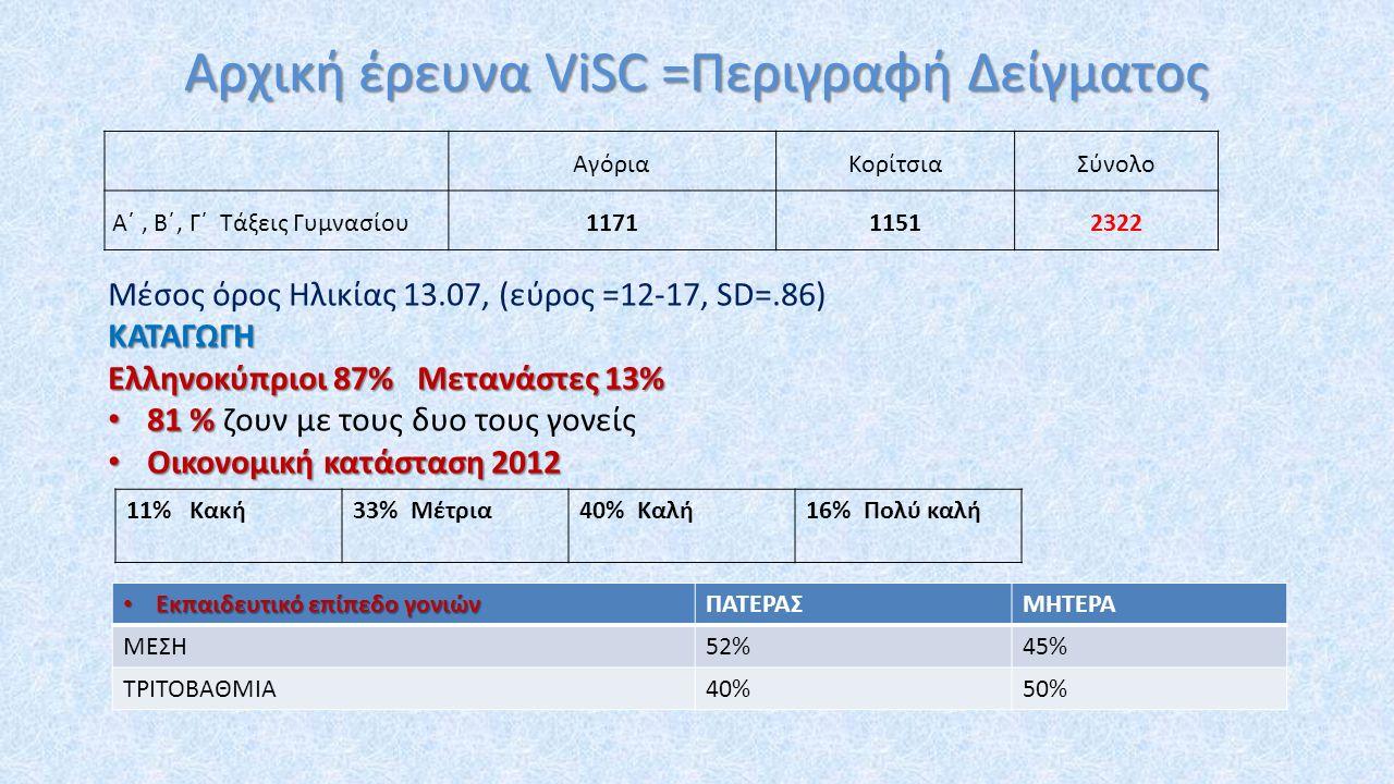 Αρχική έρευνα ViSC =Περιγραφή Δείγματος ΑγόριαΚορίτσιαΣύνολο Α΄, Β΄, Γ΄ Τάξεις Γυμνασίου117111512322 Μέσος όρος Ηλικίας 13.07, (εύρος =12-17, SD=.86)ΚΑΤΑΓΩΓΗ Ελληνοκύπριοι 87% Μετανάστες 13% 81 % 81 % ζουν με τους δυο τους γονείς Οικονομική κατάσταση 2012 Οικονομική κατάσταση 2012 11% Κακή33% Μέτρια40% Καλή16% Πολύ καλή Εκπαιδευτικό επίπεδο γονιών Εκπαιδευτικό επίπεδο γονιώνΠΑΤΕΡΑΣΜΗΤΕΡΑ ΜΕΣΗ52%45% ΤΡΙΤΟΒΑΘΜΙΑ40%50%