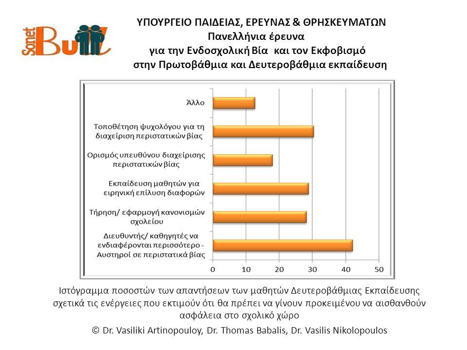 ΥΠΟΥΡΓΕΙΟ ΠΑΙΔΕΙΑΣ, ΕΡΕΥΝΑΣ & ΘΡΗΣΚΕΥΜΑΤΩΝ Πανελλήνια έρευνα για την Ενδοσχολική Βία και τον Εκφοβισμό στην Πρωτοβάθμια και Δευτεροβάθμια εκπαίδευση Ιστόγραμμα ποσοστών των απαντήσεων των μαθητών Δευτεροβάθμιας Εκπαίδευσης σχετικά τις ενέργειες που εκτιμούν ότι θα πρέπει να γίνουν προκειμένου να αισθανθούν ασφάλεια στο σχολικό χώρο © Dr.