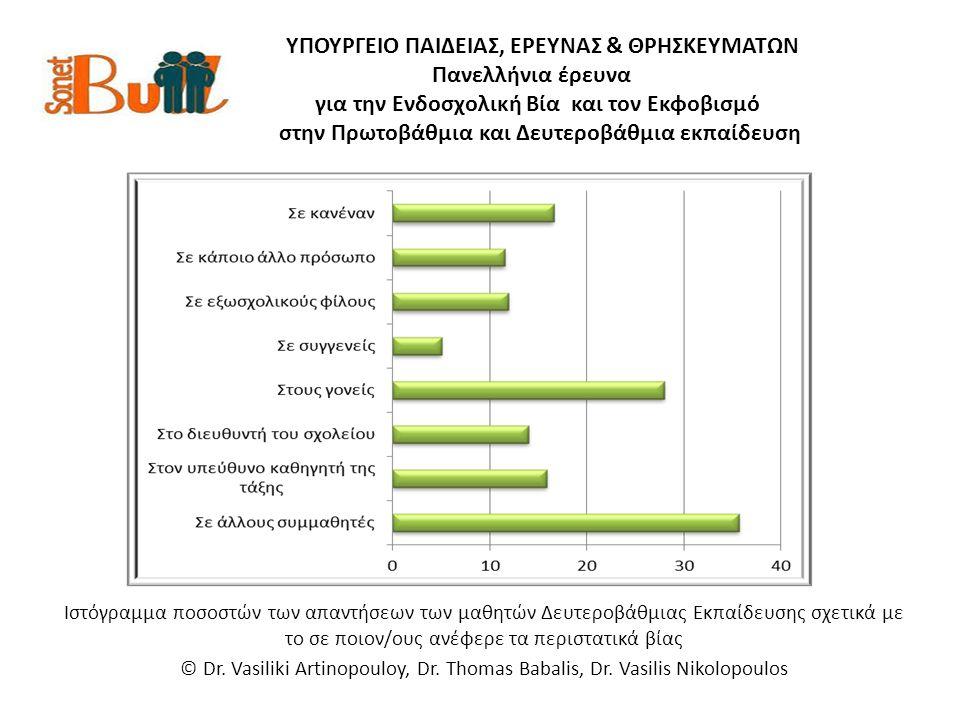 ΥΠΟΥΡΓΕΙΟ ΠΑΙΔΕΙΑΣ, ΕΡΕΥΝΑΣ & ΘΡΗΣΚΕΥΜΑΤΩΝ Πανελλήνια έρευνα για την Ενδοσχολική Βία και τον Εκφοβισμό στην Πρωτοβάθμια και Δευτεροβάθμια εκπαίδευση Ιστόγραμμα ποσοστών των απαντήσεων των μαθητών Δευτεροβάθμιας Εκπαίδευσης σχετικά με το σε ποιον/ους ανέφερε τα περιστατικά βίας © Dr.