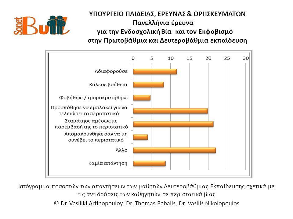 ΥΠΟΥΡΓΕΙΟ ΠΑΙΔΕΙΑΣ, ΕΡΕΥΝΑΣ & ΘΡΗΣΚΕΥΜΑΤΩΝ Πανελλήνια έρευνα για την Ενδοσχολική Βία και τον Εκφοβισμό στην Πρωτοβάθμια και Δευτεροβάθμια εκπαίδευση Ιστόγραμμα ποσοστών των απαντήσεων των μαθητών Δευτεροβάθμιας Εκπαίδευσης σχετικά με τις αντιδράσεις των καθηγητών σε περιστατικά βίας © Dr.