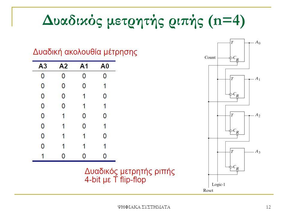 Δυαδικός μετρητής ριπής (n=4) 12 ΨΗΦΙΑΚΑ ΣΥΣΤΗΜΑΤΑ