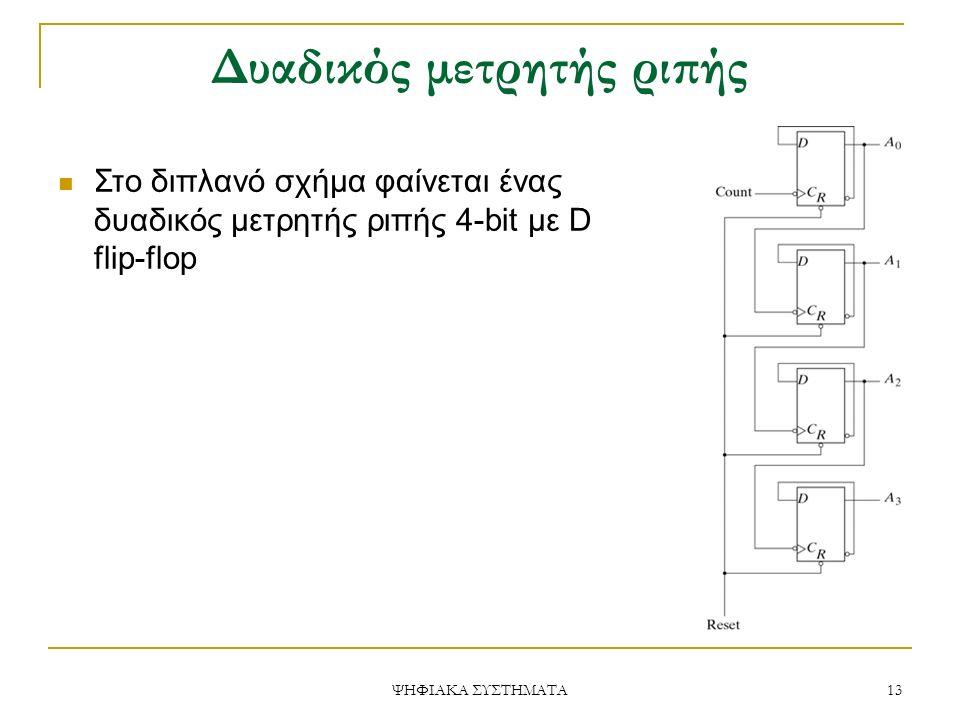 Δυαδικός μετρητής ριπής Στο διπλανό σχήμα φαίνεται ένας δυαδικός μετρητής ριπής 4-bit με D flip-flop 13 ΨΗΦΙΑΚΑ ΣΥΣΤΗΜΑΤΑ