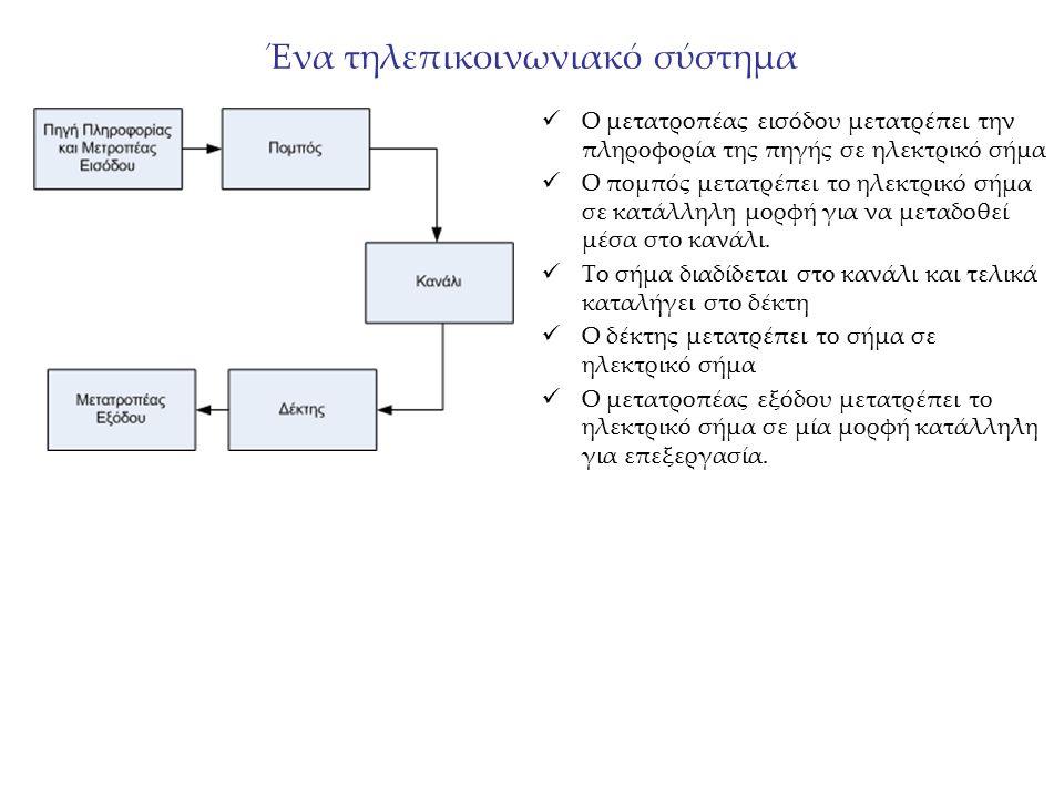 Ένα τηλεπικοινωνιακό σύστημα Ο μετατροπέας εισόδου μετατρέπει την πληροφορία της πηγής σε ηλεκτρικό σήμα Ο πομπός μετατρέπει το ηλεκτρικό σήμα σε κατά