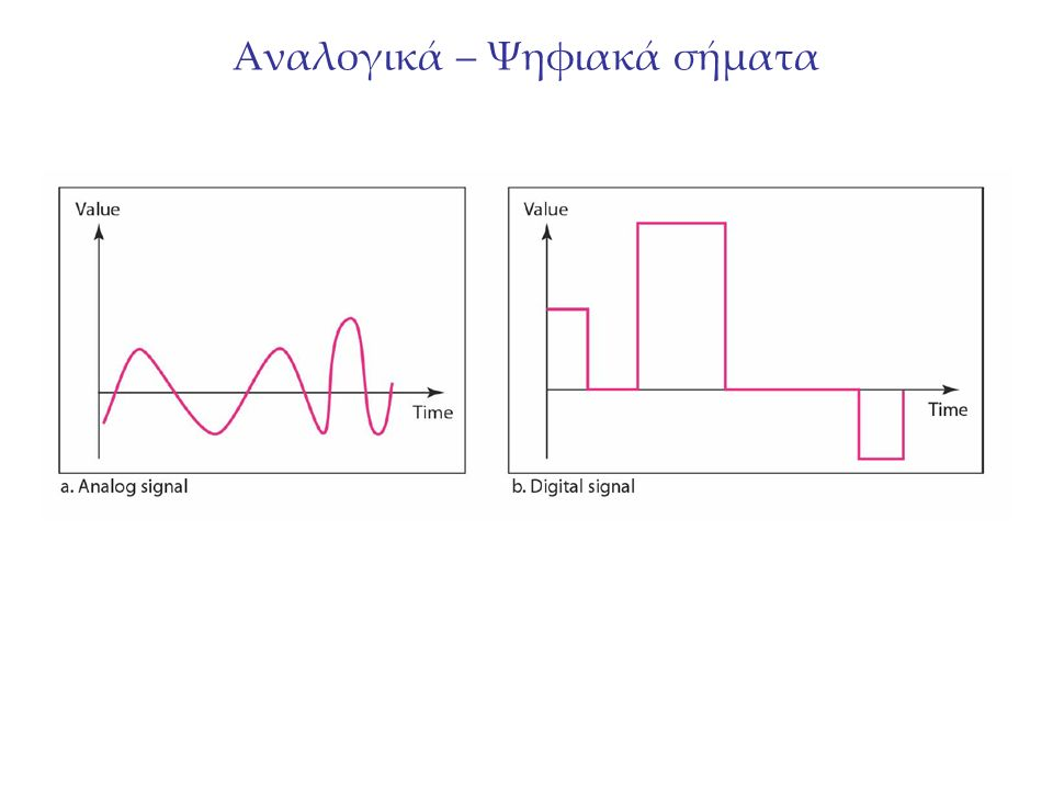 Μετατροπή αναλογικού σήματος σε ψηφιακό Πως όμως μεταφέρουμε τα αναλογικά δεδομένα (π.χ.