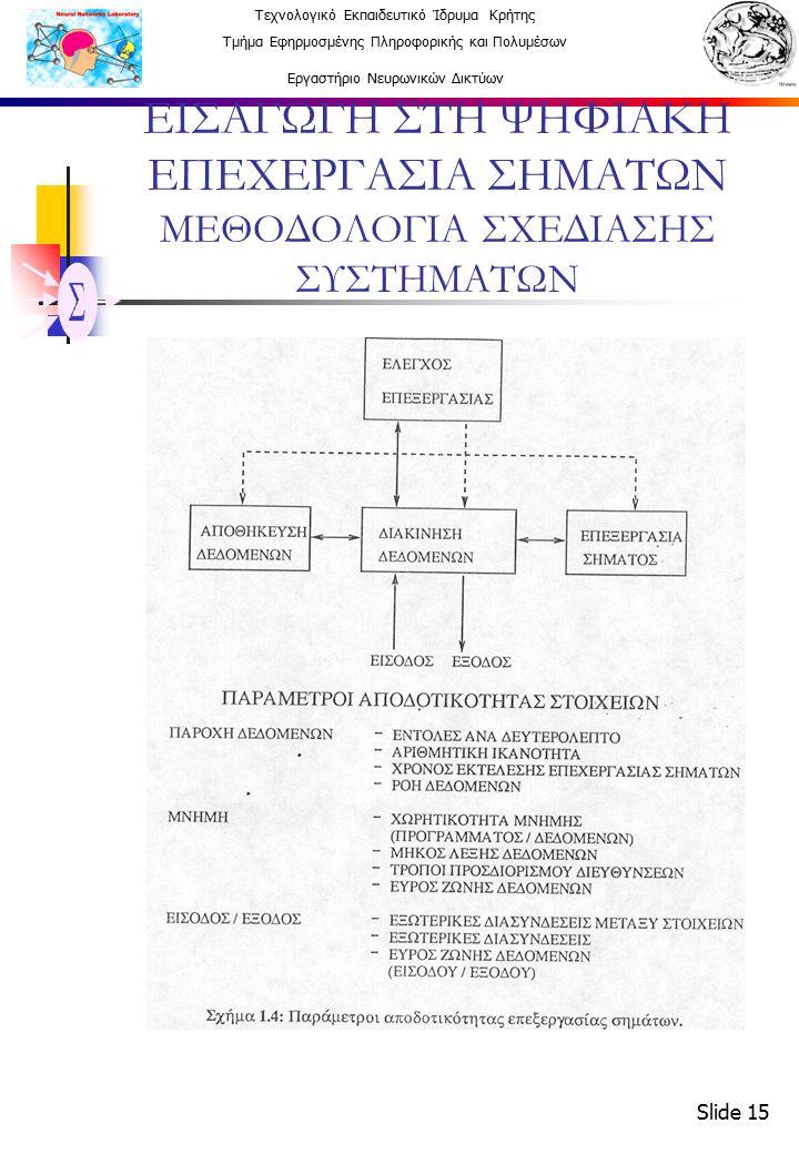 Τεχνολογικό Εκπαιδευτικό Ίδρυμα Κρήτης Τμήμα Εφηρμοσμένης Πληροφορικής και Πολυμέσων Εργαστήριο Νευρωνικών Δικτύων Slide 15 ΕΙΣΑΓΩΓΗ ΣΤΗ ΨΗΦΙΑΚΗ ΕΠΕΧΕΡΓΑΣΙΑ ΣΗΜΑΤΩΝ ΜΕΘΟΔΟΛΟΓΙΑ ΣΧΕΔΙΑΣΗΣ ΣΥΣΤΗΜΑΤΩΝ