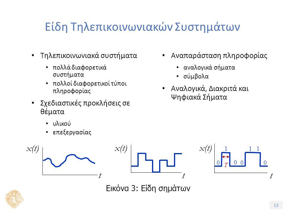 13 Είδη Τηλεπικοινωνιακών Συστημάτων Τηλεπικοινωνιακά συστήματα πολλά διαφορετικά συστήματα πολλοί διαφορετικοί τύποι πληροφορίας Σχεδιαστικές προκλήσεις σε θέματα υλικού επεξεργασίας Αναπαράσταση πληροφορίας αναλογικά σήματα σύμβολα Αναλογικά, Διακριτά και Ψηφιακά Σήματα t x(t) t t 1 0 0 0 1 1 0 T Εικόνα 3: Είδη σημάτων