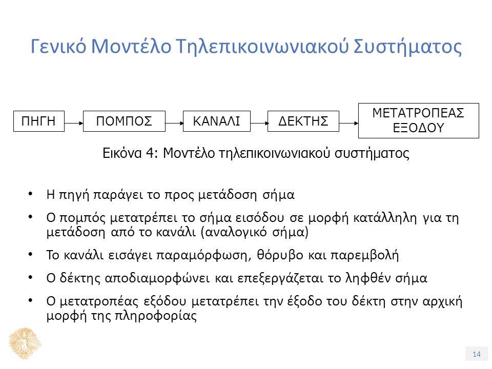 14 Γενικό Μοντέλο Τηλεπικοινωνιακού Συστήματος Η πηγή παράγει το προς μετάδοση σήμα Ο πομπός μετατρέπει το σήμα εισόδου σε μορφή κατάλληλη για τη μετάδοση από το κανάλι (αναλογικό σήμα) Το κανάλι εισάγει παραμόρφωση, θόρυβο και παρεμβολή Ο δέκτης αποδιαμορφώνει και επεξεργάζεται το ληφθέν σήμα Ο μετατροπέας εξόδου μετατρέπει την έξοδο του δέκτη στην αρχική μορφή της πληροφορίας ΠΗΓΗΠΟΜΠΟΣΚΑΝΑΛΙΔΕΚΤΗΣ ΜΕΤΑΤΡΟΠΕΑΣ ΕΞΟΔΟΥ Εικόνα 4: Μοντέλο τηλεπικοινωνιακού συστήματος